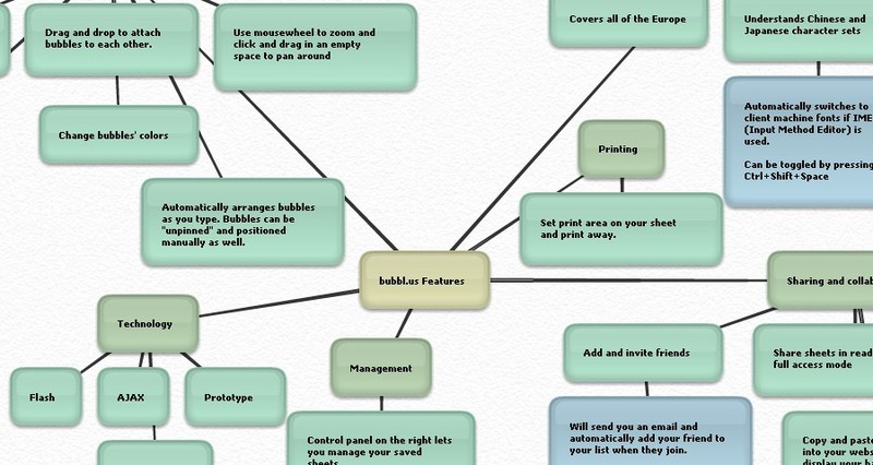 Adcentered Mind Map - Branson bubbl us concept map